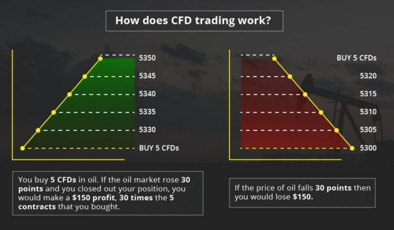 Contract for Difference (CFDs)